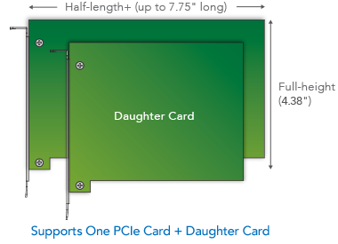 PCIe Card + Daughter Card Sizes