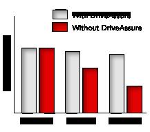 DriveAssure Performance Chart