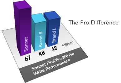 Sonnet FireWire 800 Pro Write Performance