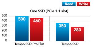 Een SSD met Mac Pro Performance Grafiek