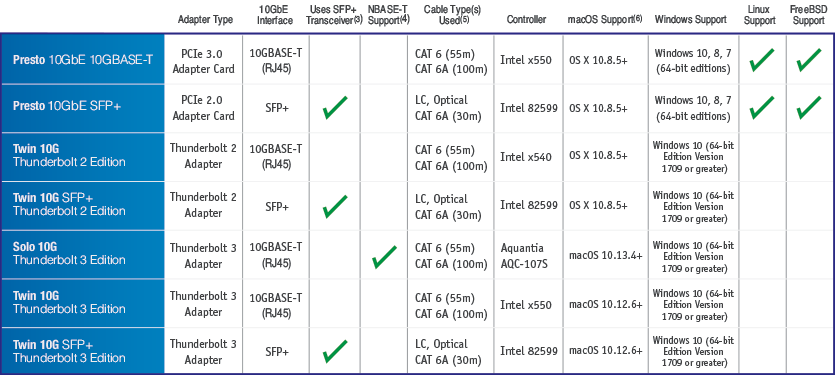 Sonnet 10GbE PCIe Cards and Thunderbolt Adapters Chart