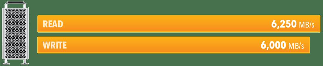 Performances de la carte PCIe Fusion Dual U.2 SSD