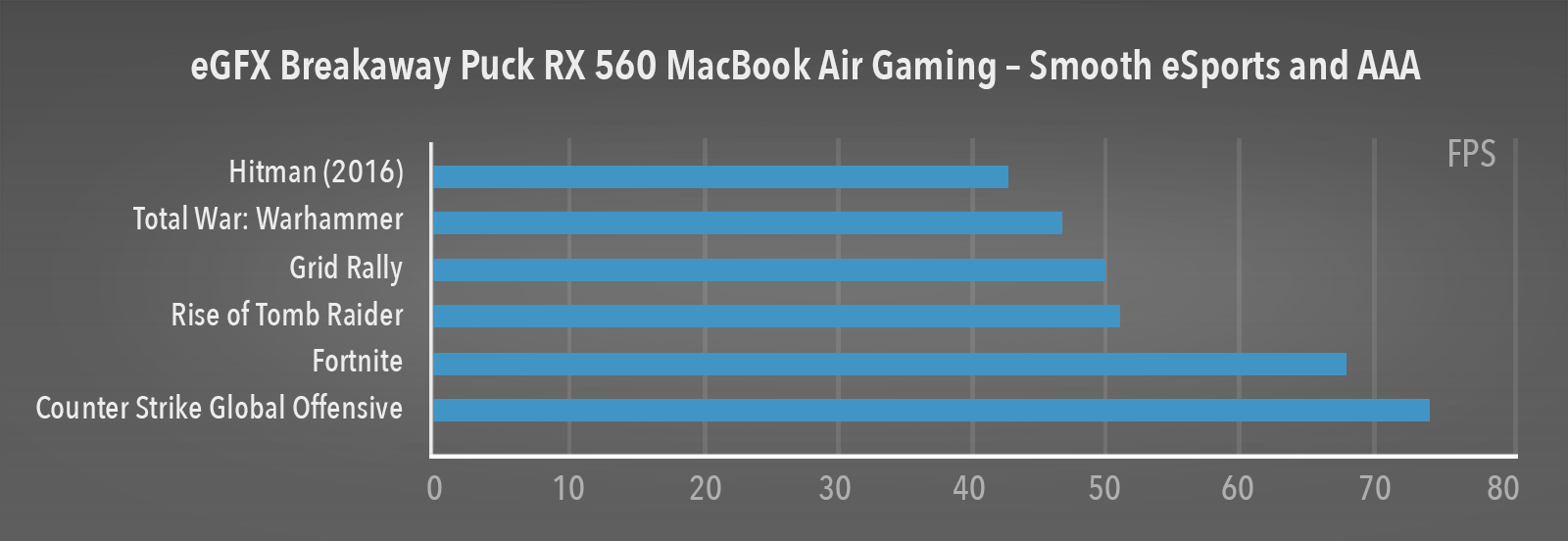 MacBook Air Gaming Performance Charts