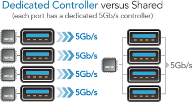 Speciale USB 3.0 5 Gb / s controller Versus Shared Controller
