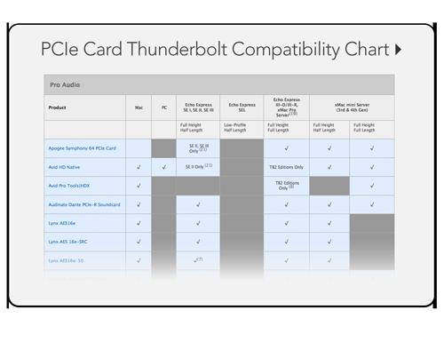 xMac mini Server Thunderbolt PCIe 1U Enclosure | Sonnet
