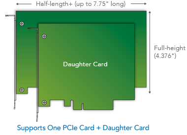 PCIe Card + Daughter Card Maten