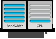 Bandwidth & CPU Usage