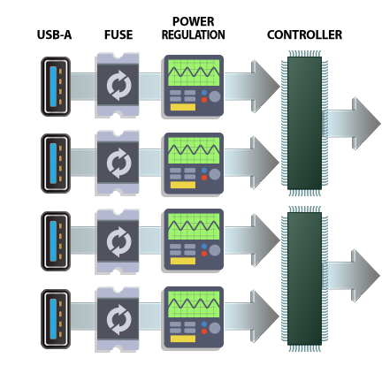 Independent Power Regulation for Each Port