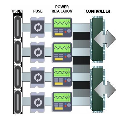 Onafhankelijke stroomregeling voor elke poort, resetbare zekeringen