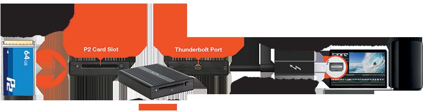 Thunderbolt P2 Card Reader Workflow