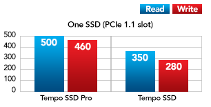 One SSD with Mac Pro Performance Chart