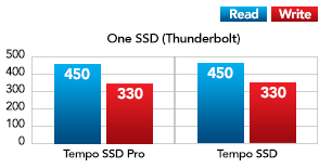One SSD with Thunderbolt Performance Chart