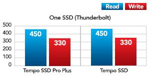 Een SSD met Thunderbolt Performance Grafiek