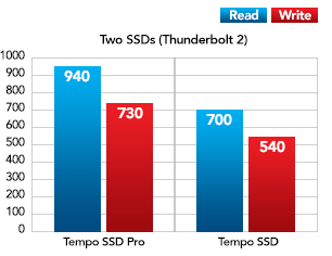 Two SSDs with Thunderbolt Performance Chart