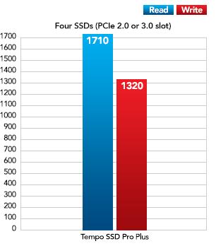 Twee SSD's met Thunderbolt Performance Grafiek